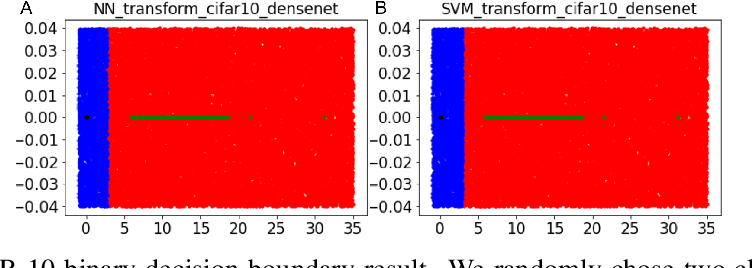 Figure 4 for On the Decision Boundary of Deep Neural Networks