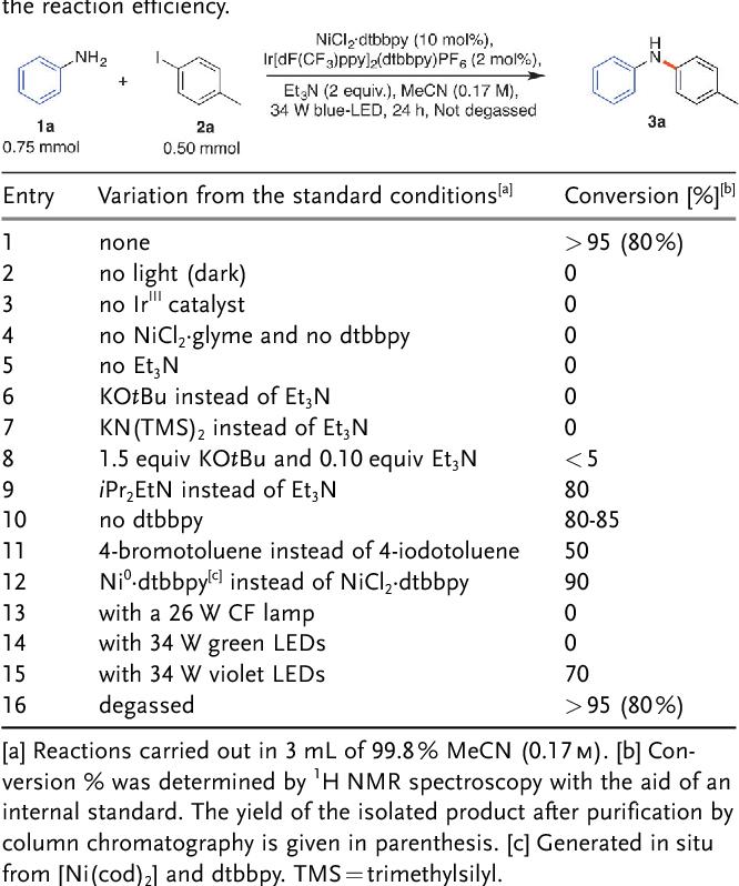 Table 1 from Highly Chemoselective Iridium Photoredox and