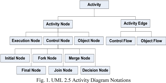 Figure 1 from formalizing structural semantics of uml 25 activity uml 25 activity diagram notations ccuart Image collections