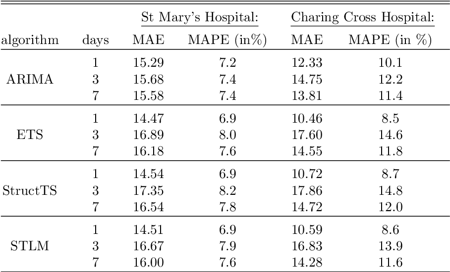 Figure 4 for A unified machine learning approach to time series forecasting applied to demand at emergency departments