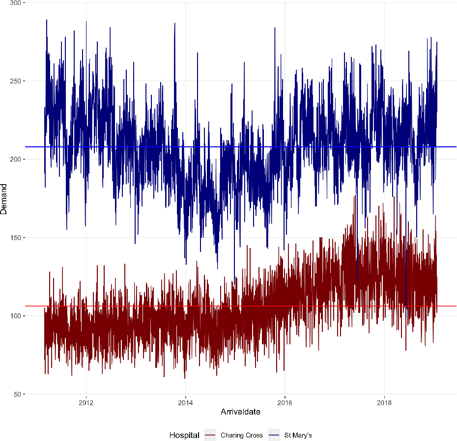 Figure 1 for A unified machine learning approach to time series forecasting applied to demand at emergency departments