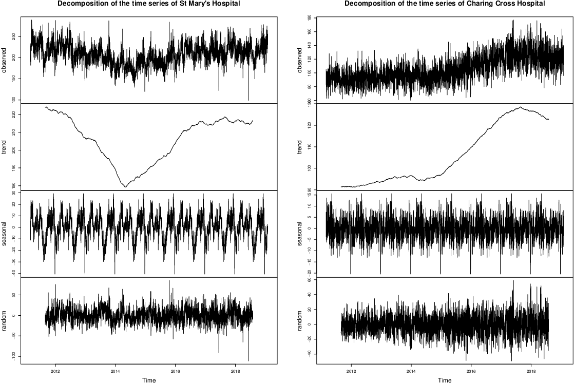 Figure 3 for A unified machine learning approach to time series forecasting applied to demand at emergency departments