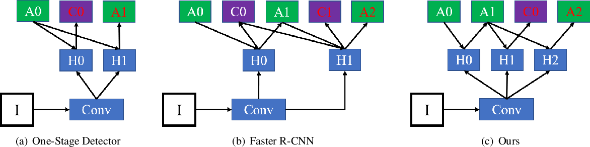 Figure 3 for STELA: A Real-Time Scene Text Detector with Learned Anchor