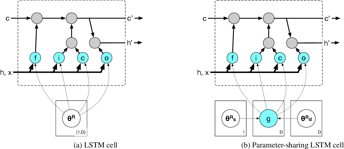 Figure 2 for Actionable Email Intent Modeling with Reparametrized RNNs