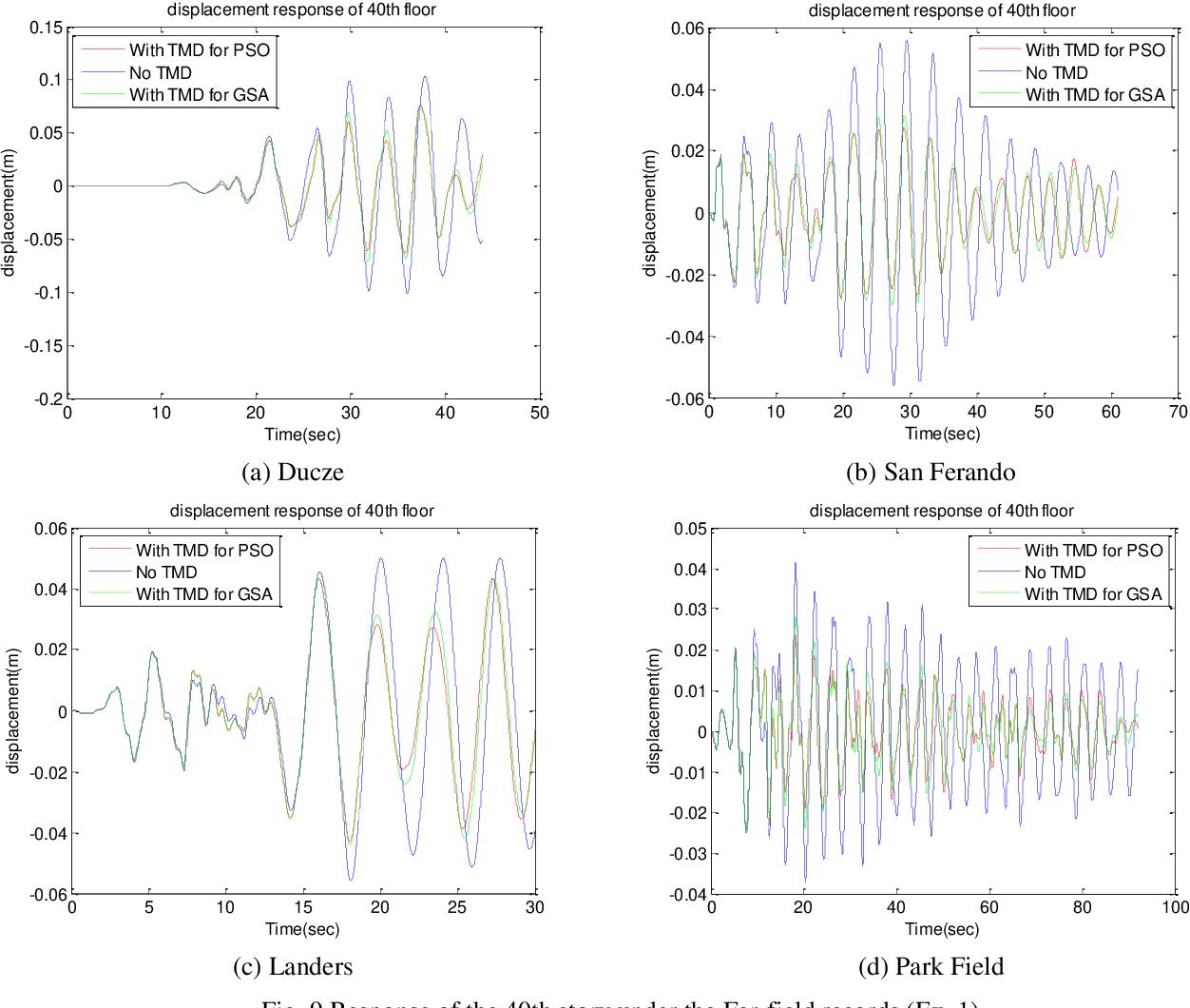 PDF] Proposing optimum parameters of TMDs using GSA and PSO