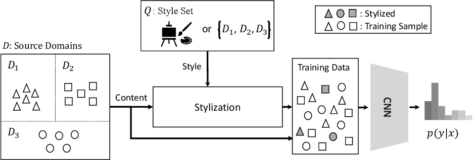 Figure 1 for Frustratingly Simple Domain Generalization via Image Stylization