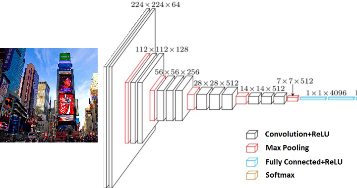 Figure 3 for An Experimental Study of Deep Convolutional Features For Iris Recognition