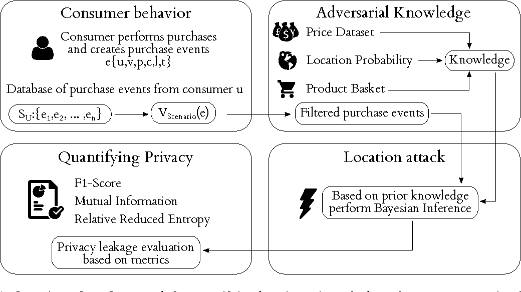 Figure 1 from Quantifying Location Privacy Leakage from