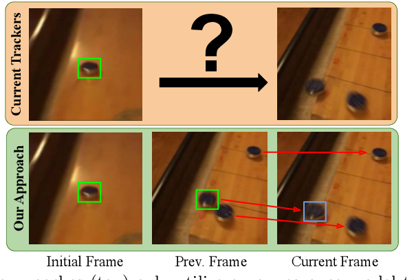 Figure 1 for Know Your Surroundings: Exploiting Scene Information for Object Tracking