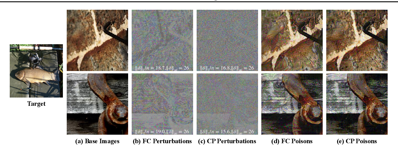 Figure 2 for Transferable Clean-Label Poisoning Attacks on Deep Neural Nets