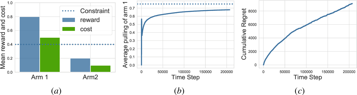 Figure 1 for Constrained Upper Confidence Reinforcement Learning