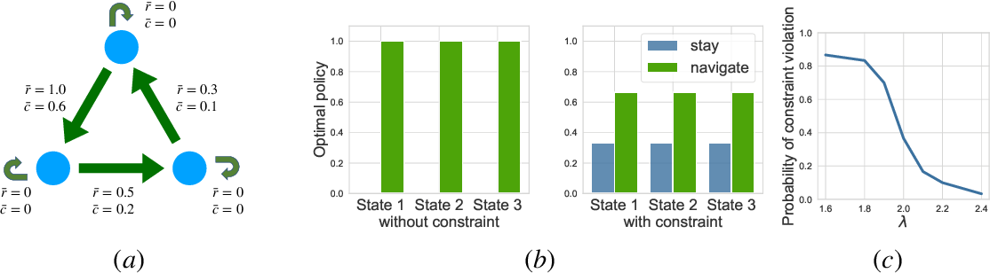 Figure 2 for Constrained Upper Confidence Reinforcement Learning