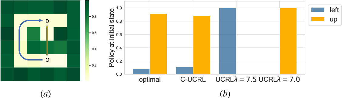 Figure 4 for Constrained Upper Confidence Reinforcement Learning