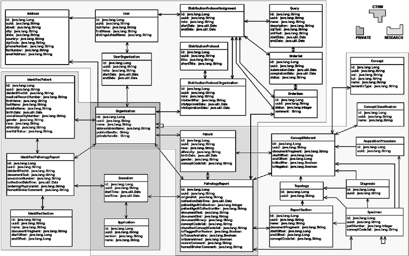 Figure 1 from caTIES: a grid based system for coding and retrieval