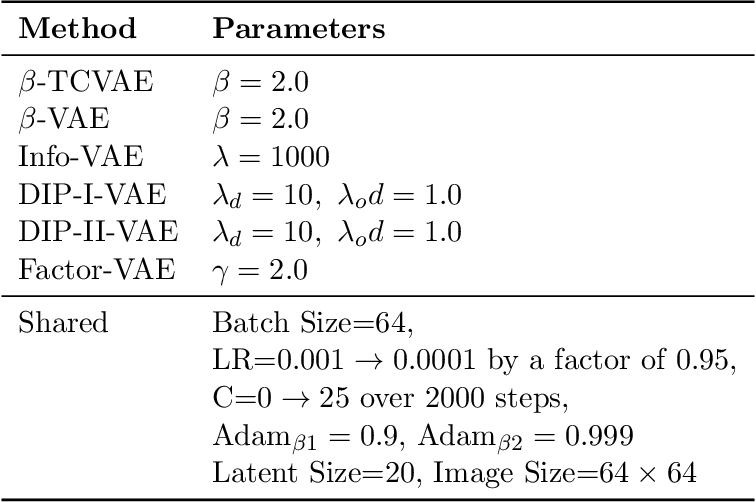 Figure 3 for A Preliminary Study of Disentanglement With Insights on the Inadequacy of Metrics