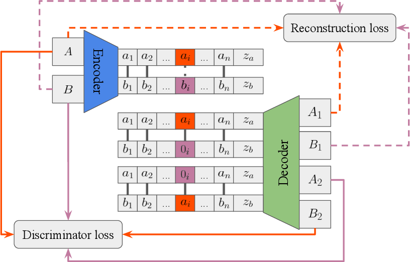 Figure 1 for DNA-GAN: Learning Disentangled Representations from Multi-Attribute Images