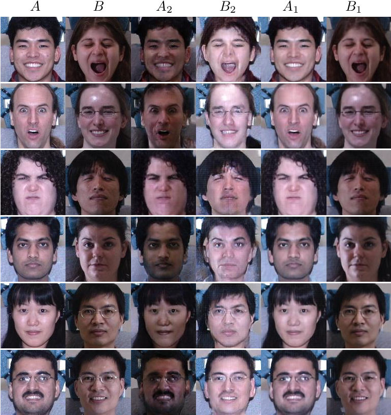 Figure 3 for DNA-GAN: Learning Disentangled Representations from Multi-Attribute Images