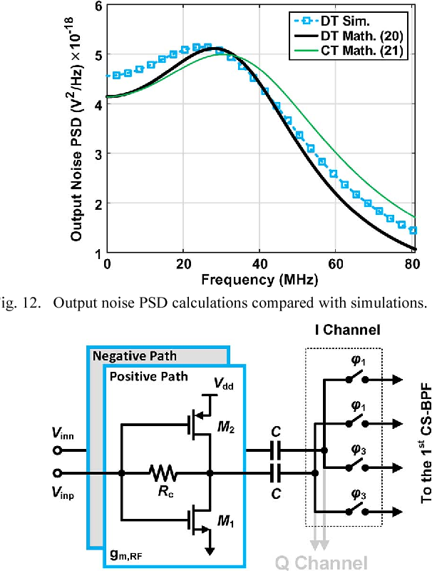 Analysis and Design of I/Q Charge-Sharing Band-Pass-Filter for