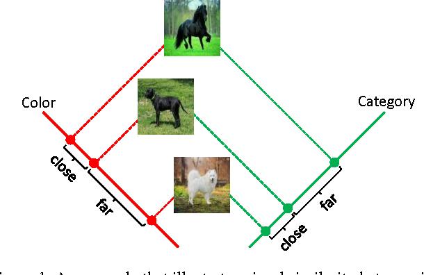 Figure 1 for Contextual Visual Similarity