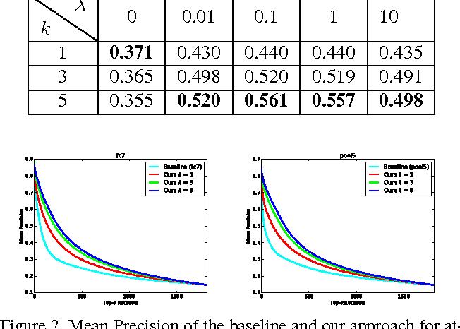 Figure 3 for Contextual Visual Similarity