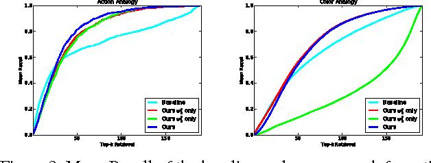 Figure 4 for Contextual Visual Similarity