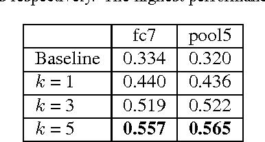 Figure 2 for Contextual Visual Similarity