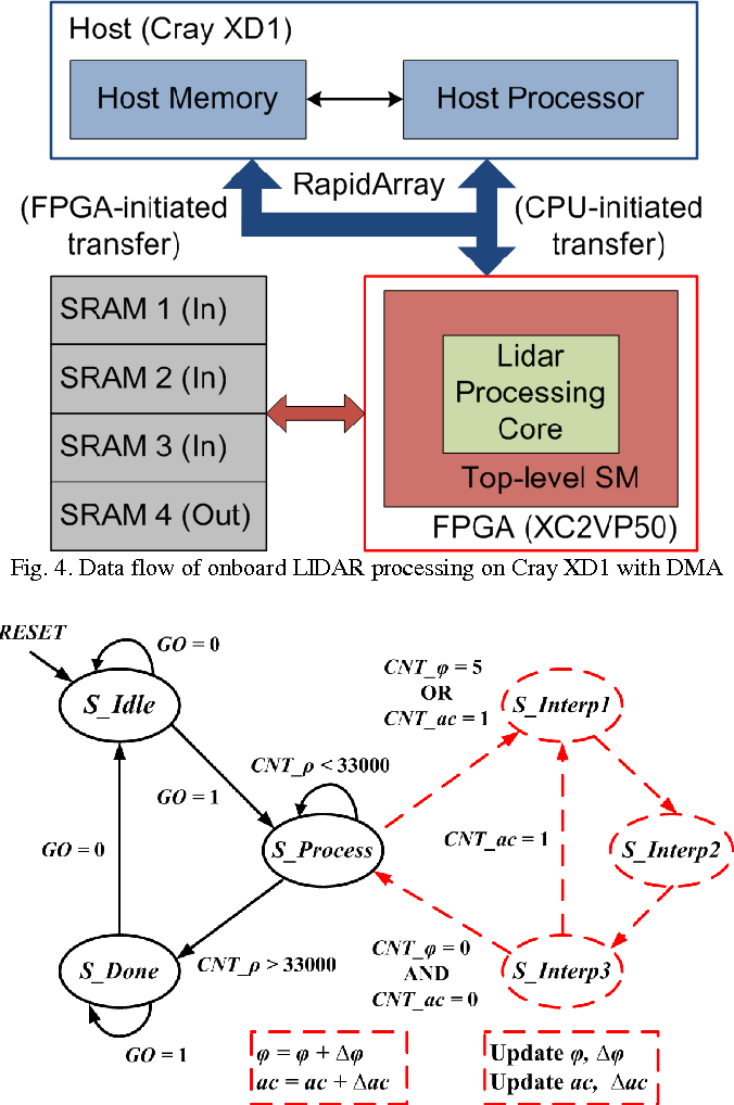 Figure 4 from Fast Real-Time LIDAR Processing on FPGAs
