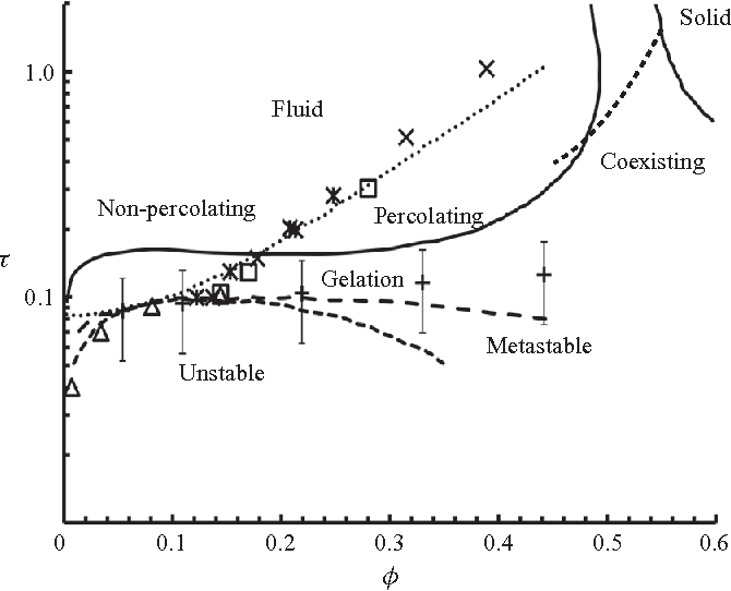 Figure 7. Phase diagram for adhesive hard spheres (Rosenbaum et al. 1996) indicating the fluid–solid transition ((- - -), the spinodal ( ), the meta-stable binodal (– –) and the dynamic percolation transition (Chiew & Glandt 1983; Seaton & Glandt 1987) ...., , ×, ), and the gel line (+ +) from experiments (Grant & Russel 1993) (with permission).