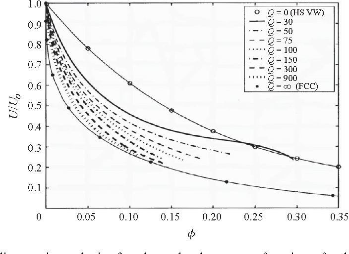 Figure 13. Sedimentation velocity for charged spheres as a function of volume fraction for Q=30–900 at aκo =5 and a/λb =12.6 compared with hard spheres ( ) and a face-centred cubic array ( ), which might be considered Q=∞.