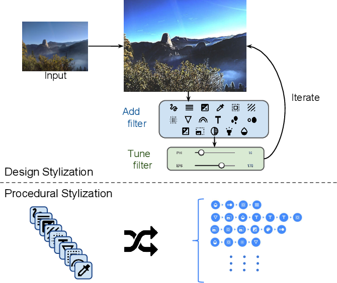 Figure 3 for Image Stylization: From Predefined to Personalized