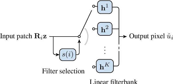 Figure 4 for Image Stylization: From Predefined to Personalized