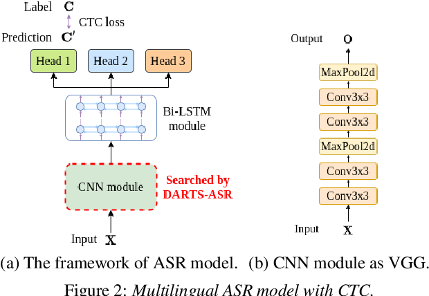 Figure 3 for DARTS-ASR: Differentiable Architecture Search for Multilingual Speech Recognition and Adaptation
