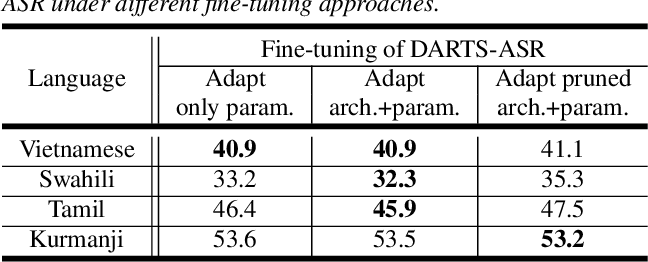 Figure 4 for DARTS-ASR: Differentiable Architecture Search for Multilingual Speech Recognition and Adaptation