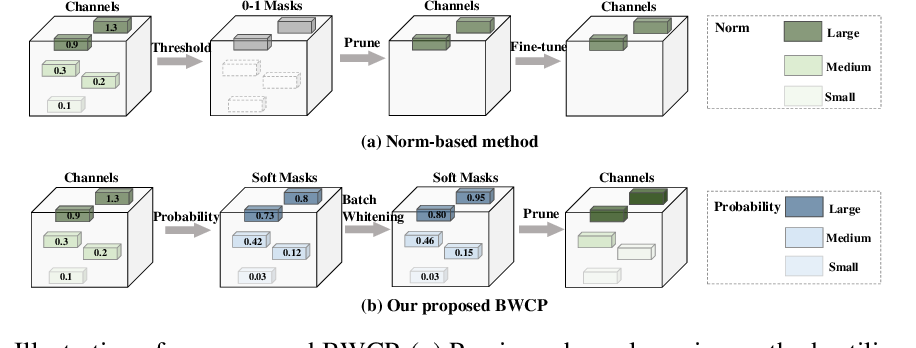 Figure 1 for BWCP: Probabilistic Learning-to-Prune Channels for ConvNets via Batch Whitening