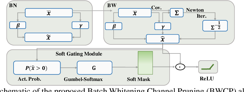 Figure 3 for BWCP: Probabilistic Learning-to-Prune Channels for ConvNets via Batch Whitening