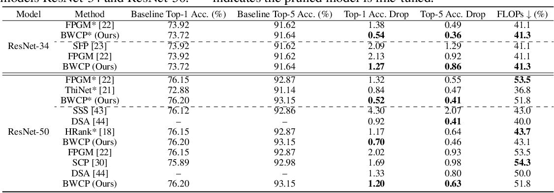 Figure 4 for BWCP: Probabilistic Learning-to-Prune Channels for ConvNets via Batch Whitening