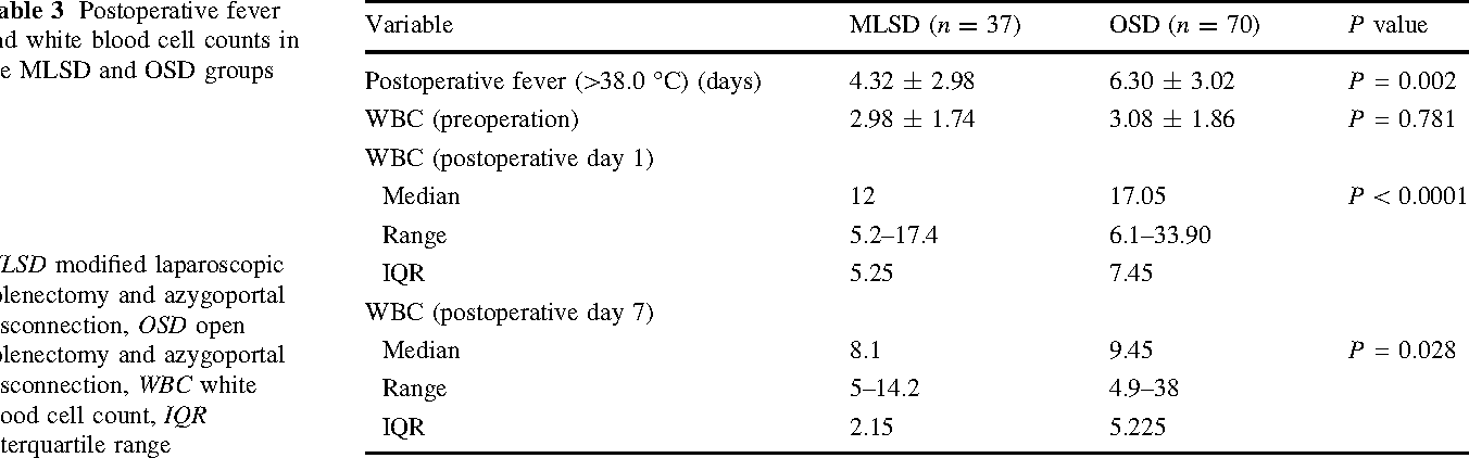 Table 3 Postoperative fever and white blood cell counts in the MLSD and OSD groups