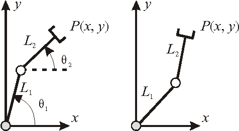 Figure 1 for A Framework to Illustrate Kinematic Behavior of Mechanisms by Haptic Feedback