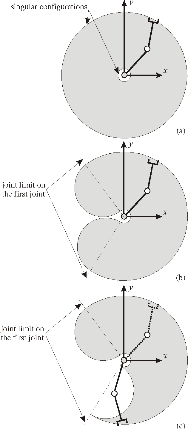 Figure 2 for A Framework to Illustrate Kinematic Behavior of Mechanisms by Haptic Feedback