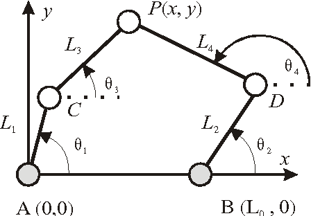 Figure 4 for A Framework to Illustrate Kinematic Behavior of Mechanisms by Haptic Feedback