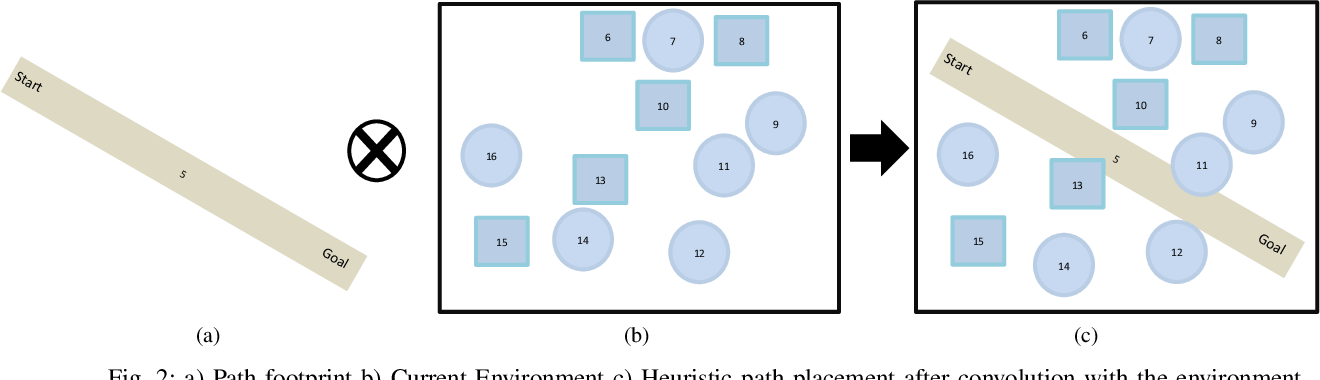 Figure 1 for Joint Path and Push Planning Among Movable Obstacles