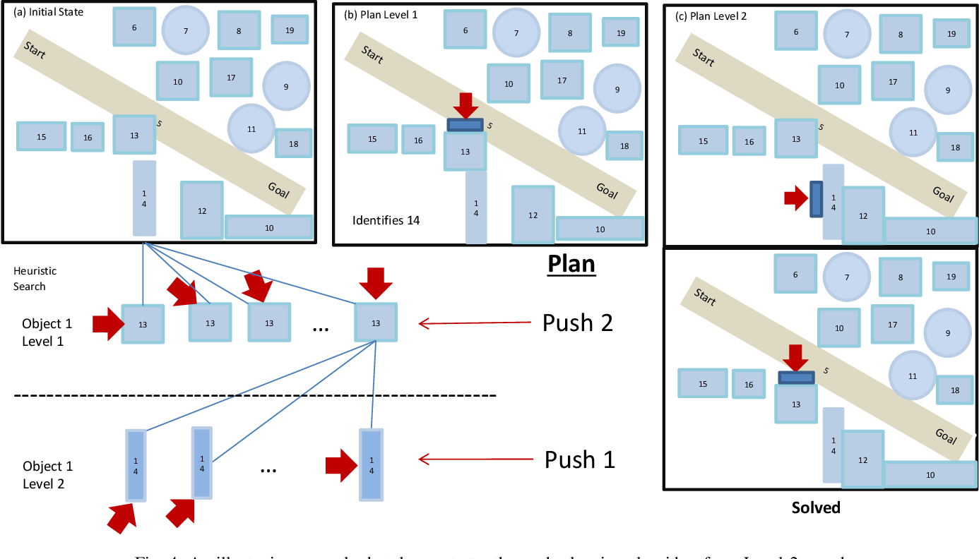 Figure 3 for Joint Path and Push Planning Among Movable Obstacles
