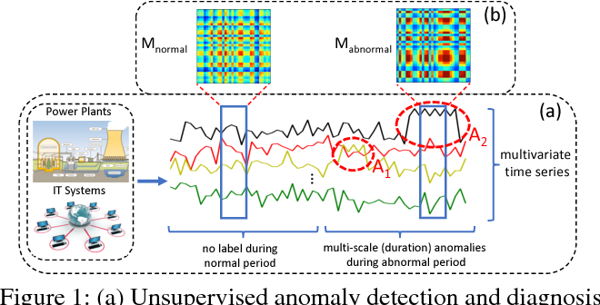 Figure 1 for A Deep Neural Network for Unsupervised Anomaly Detection and Diagnosis in Multivariate Time Series Data