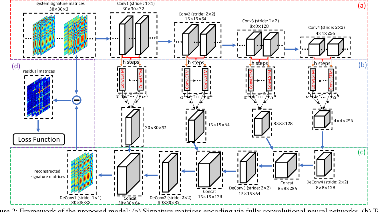Figure 3 for A Deep Neural Network for Unsupervised Anomaly Detection and Diagnosis in Multivariate Time Series Data