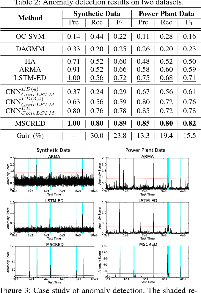 Figure 4 for A Deep Neural Network for Unsupervised Anomaly Detection and Diagnosis in Multivariate Time Series Data