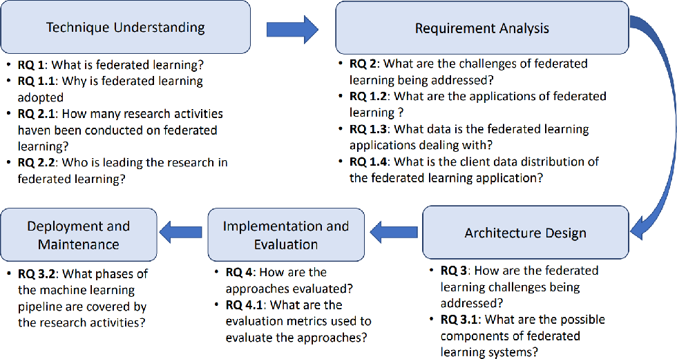 Figure 1 for A Systematic Literature Review on Federated Machine Learning: From A Software Engineering Perspective