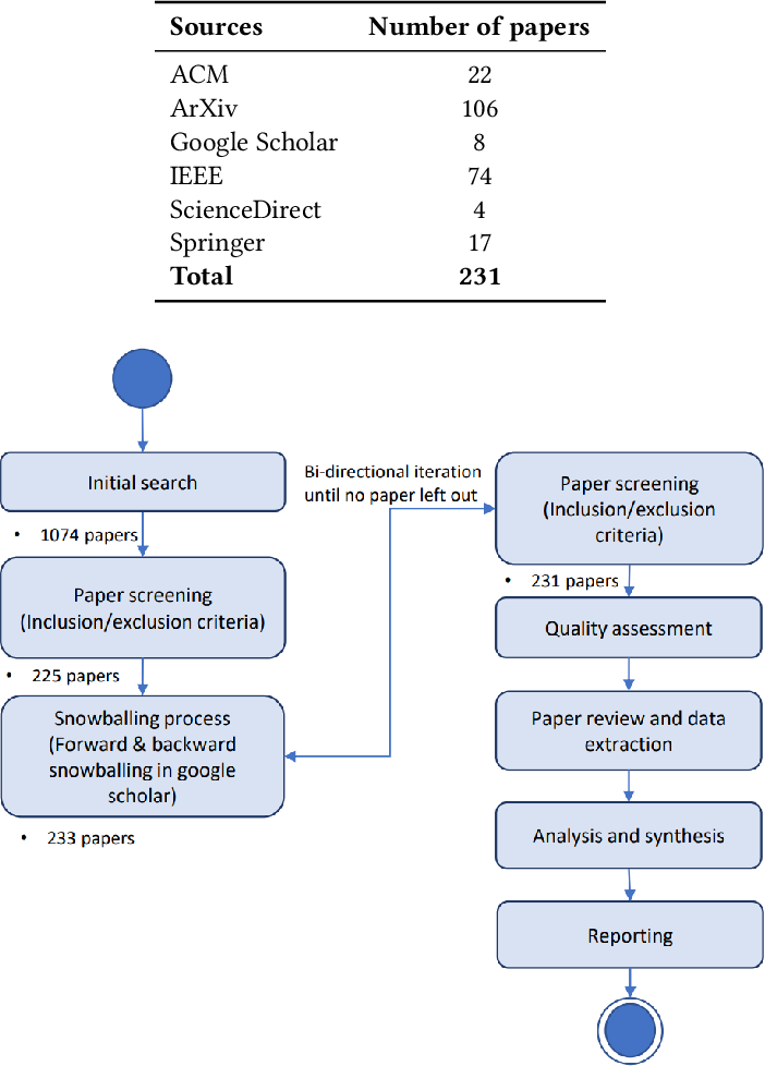 Figure 2 for A Systematic Literature Review on Federated Machine Learning: From A Software Engineering Perspective