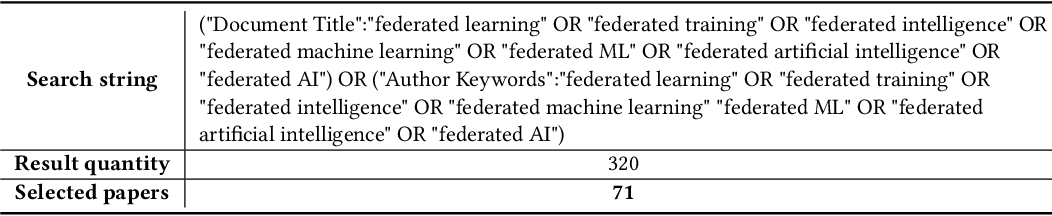 Figure 3 for A Systematic Literature Review on Federated Machine Learning: From A Software Engineering Perspective