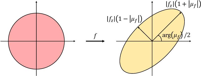 Figure 1 for Shape analysis via inconsistent surface registration