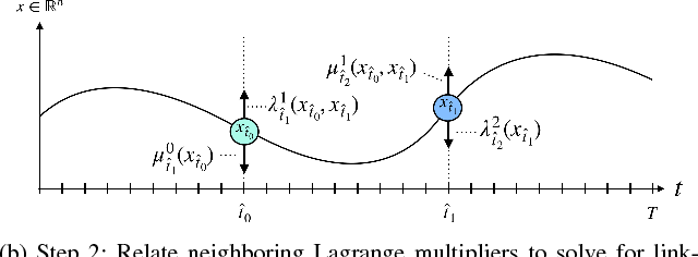 Figure 1 for The Parallelization of Riccati Recursion
